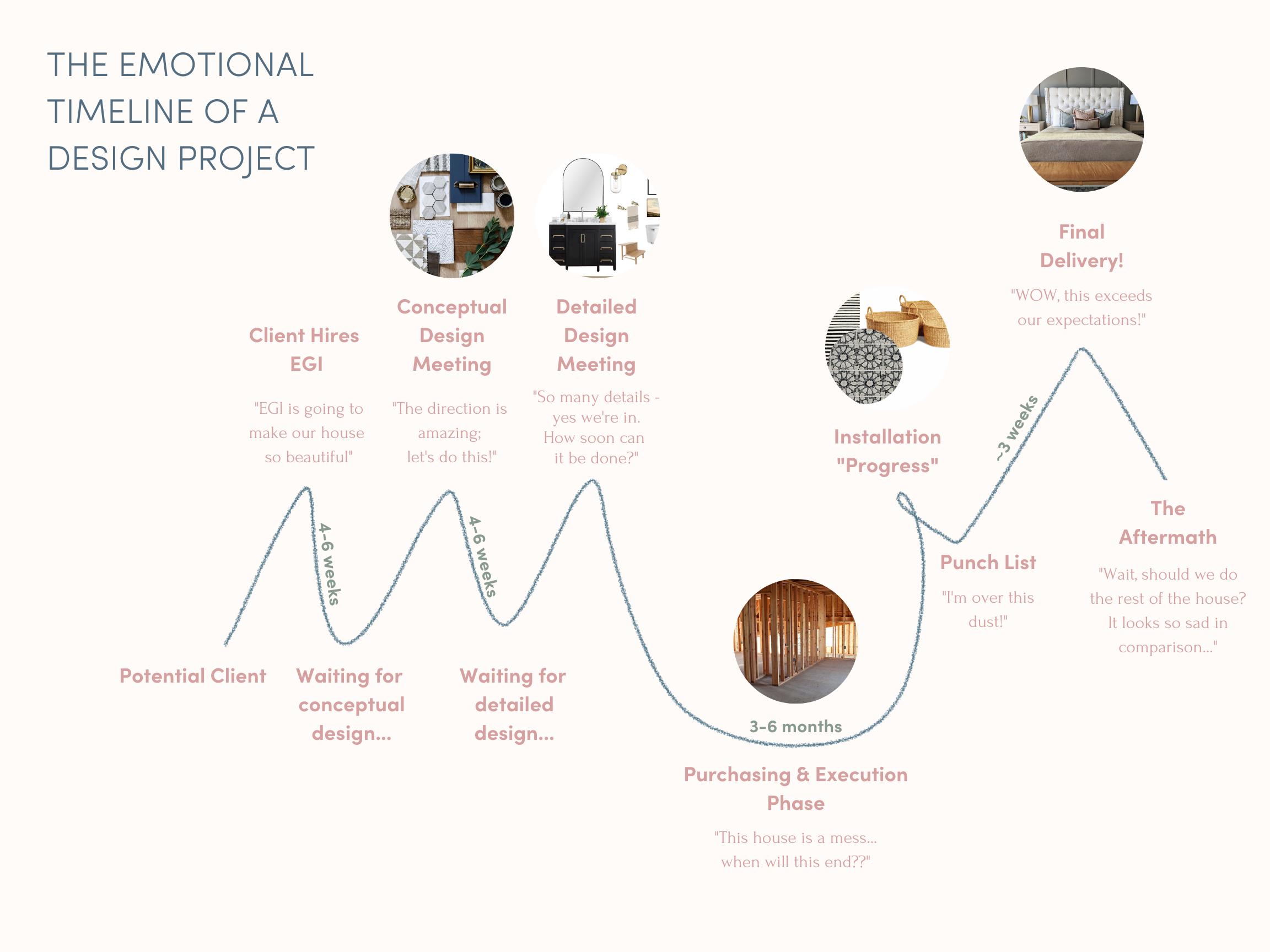 Interior design in emotions